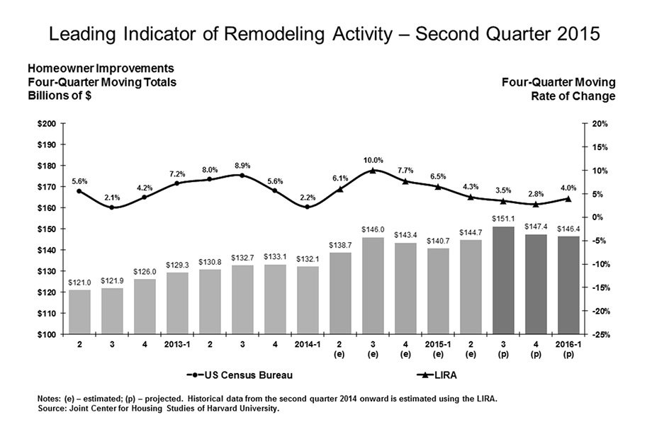 Expected-Remodeling-Growth-in-2016